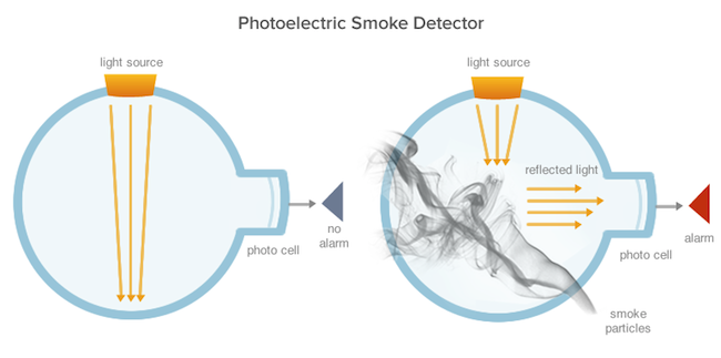 Learn How Smoke Alarm Protection Differs