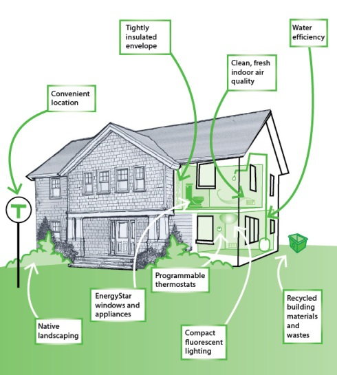 Green building begins with home design for Build a green home